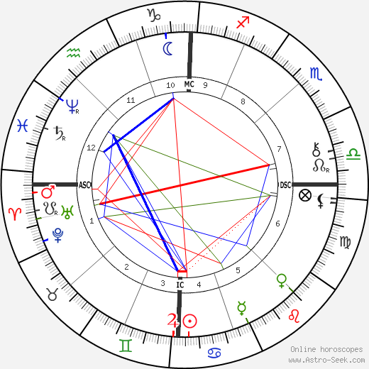 Charles Gide tema natale, oroscopo, Charles Gide oroscopi gratuiti, astrologia