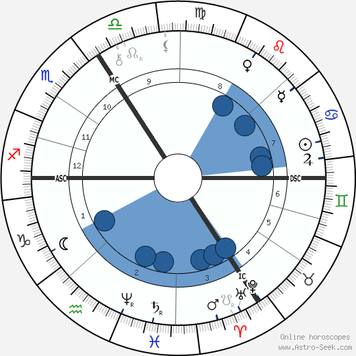 Paul Flechsig wikipedia, horoscope, astrology, instagram
