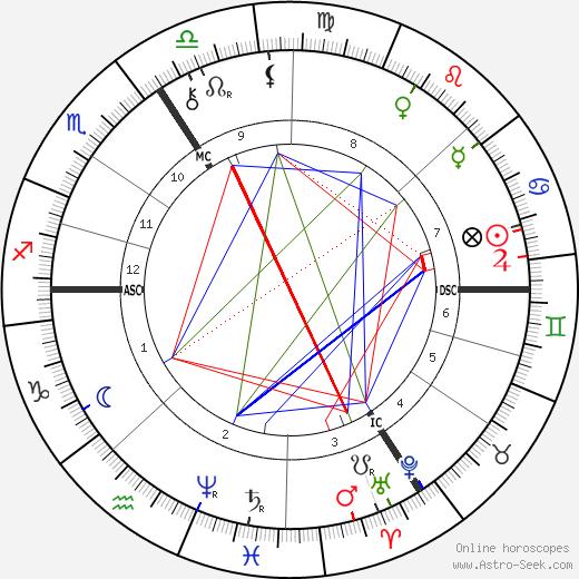 Paul Flechsig tema natale, oroscopo, Paul Flechsig oroscopi gratuiti, astrologia