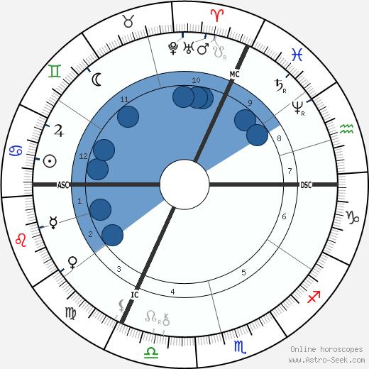Félix Buhot wikipedia, horoscope, astrology, instagram