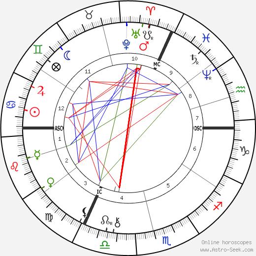 Félix Buhot tema natale, oroscopo, Félix Buhot oroscopi gratuiti, astrologia