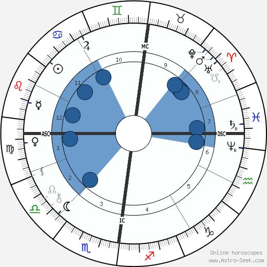 Max Liebermann wikipedia, horoscope, astrology, instagram