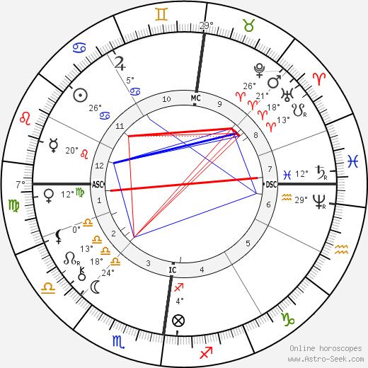 Max Liebermann tema natale, biography, Biografia da Wikipedia 2020, 2021