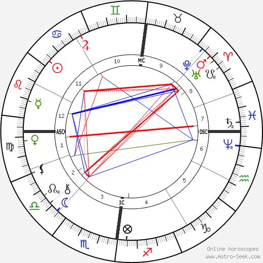 Max Liebermann tema natale, oroscopo, Max Liebermann oroscopi gratuiti, astrologia