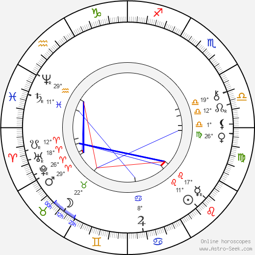 Archduke Ludwig Salvator of Austria birth chart, biography, wikipedia 2019, 2020