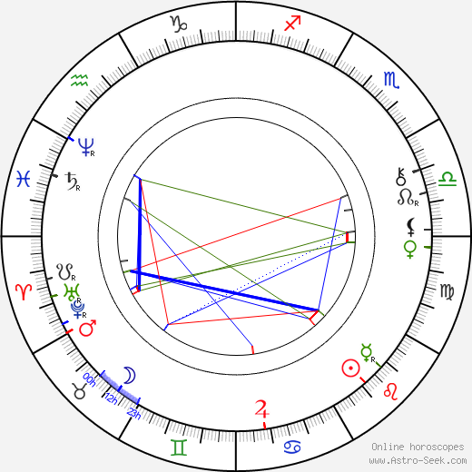 Archduke Ludwig Salvator of Austria astro natal birth chart, Archduke Ludwig Salvator of Austria horoscope, astrology