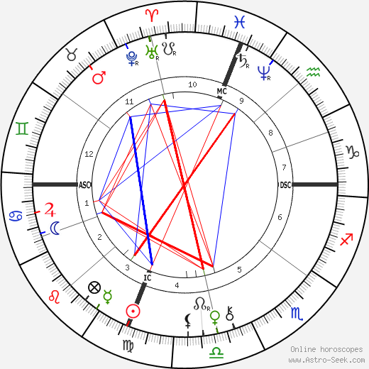 Jesse James astro natal birth chart, Jesse James horoscope, astrology