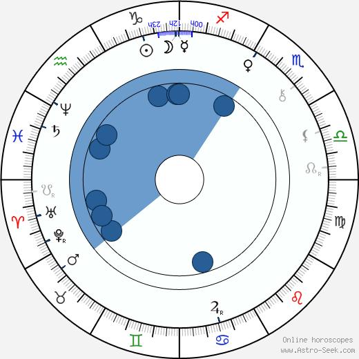 Adolf Krössing wikipedia, horoscope, astrology, instagram