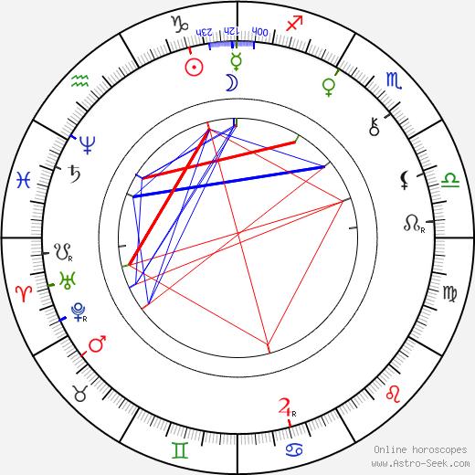 Adolf Krössing день рождения гороскоп, Adolf Krössing Натальная карта онлайн