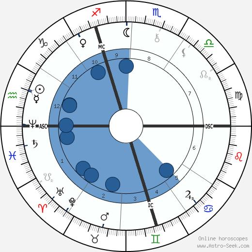 Ferdinand Mannlicher wikipedia, horoscope, astrology, instagram