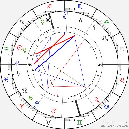 Фердинанд Манлихер Ferdinand Mannlicher день рождения гороскоп, Ferdinand Mannlicher Натальная карта онлайн