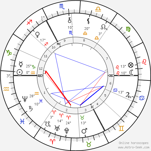 Henri Duparc birth chart, biography, wikipedia 2019, 2020