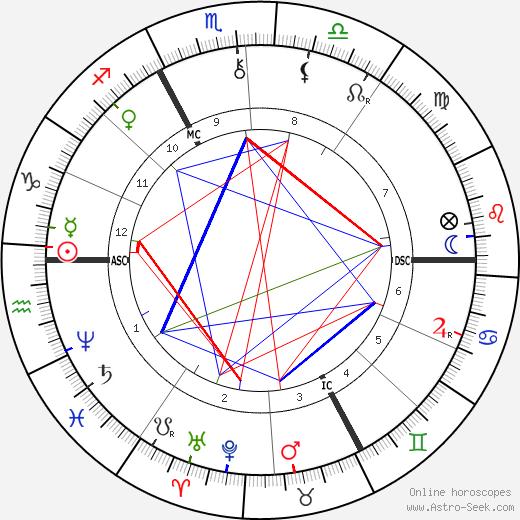Henri Duparc день рождения гороскоп, Henri Duparc Натальная карта онлайн