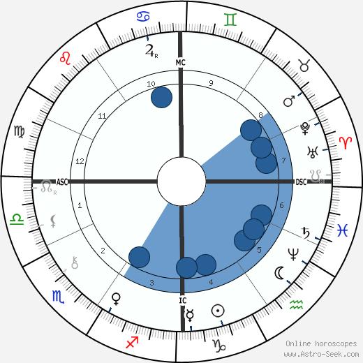 Jules Aime Battandier wikipedia, horoscope, astrology, instagram
