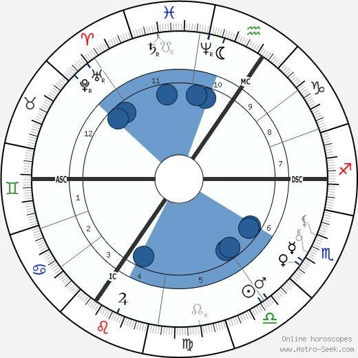 Pierre De Geyter wikipedia, horoscope, astrology, instagram