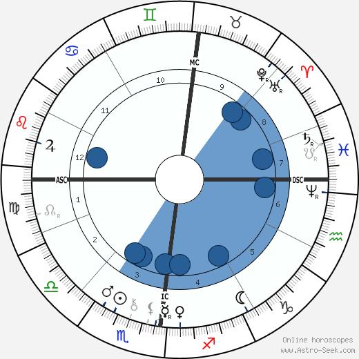 Jules Bastien-Lepage wikipedia, horoscope, astrology, instagram