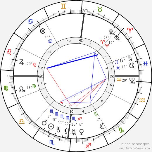 Jules Bastien-Lepage birth chart, biography, wikipedia 2020, 2021