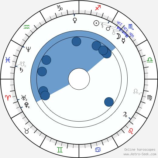 Lilli Lehmann wikipedia, horoscope, astrology, instagram