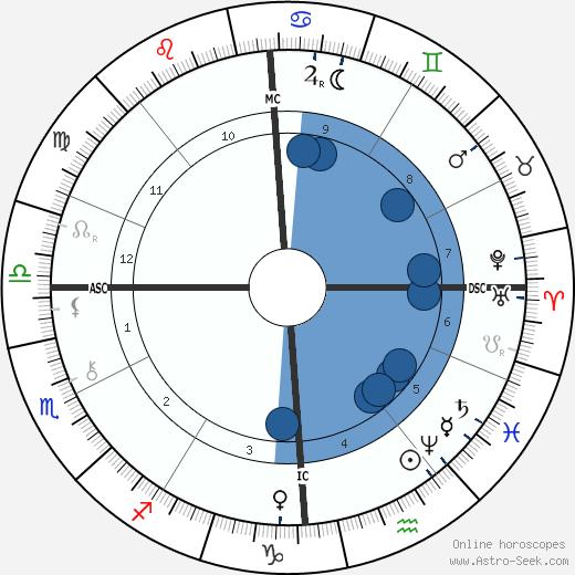 Benjamin Baillaud wikipedia, horoscope, astrology, instagram