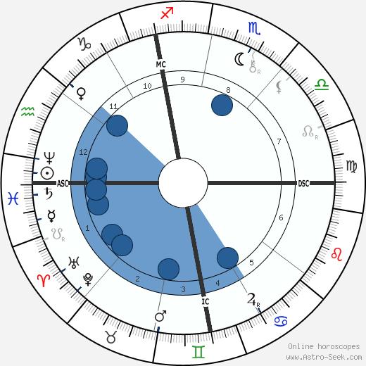 Gustave Rivet wikipedia, horoscope, astrology, instagram