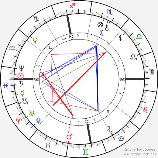 Gustave Rivet tema natale, oroscopo, Gustave Rivet oroscopi gratuiti, astrologia