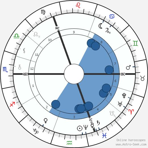 Hugo De Vries wikipedia, horoscope, astrology, instagram