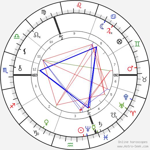 Hugo De Vries tema natale, oroscopo, Hugo De Vries oroscopi gratuiti, astrologia