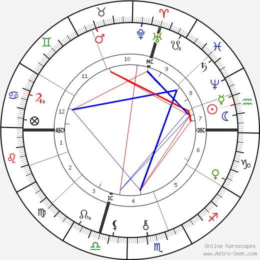 Jean Aicard tema natale, oroscopo, Jean Aicard oroscopi gratuiti, astrologia