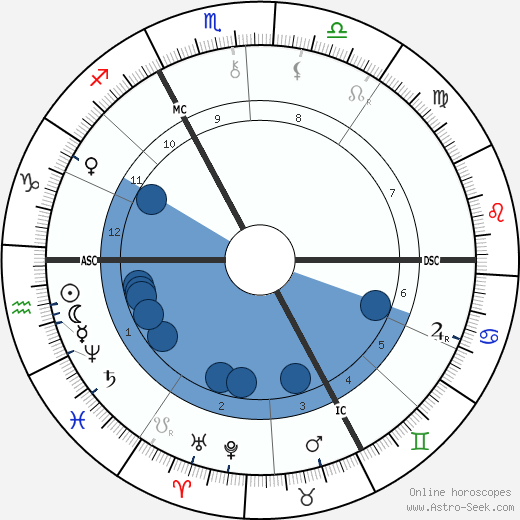 Joris-Karl Huysmans wikipedia, horoscope, astrology, instagram