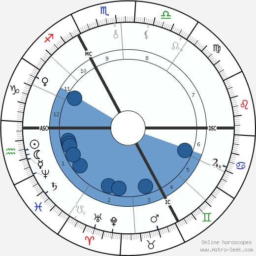 Joris-Karl Huysmans wikipedia, horoscope, astrology, instagram
