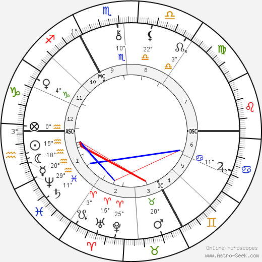 Joris-Karl Huysmans birth chart, biography, wikipedia 2019, 2020