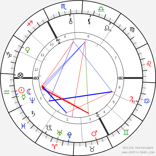 Joris-Karl Huysmans birth chart, Joris-Karl Huysmans astro natal horoscope, astrology