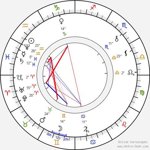 Karel Klostermann birth chart, biography, wikipedia 2019, 2020