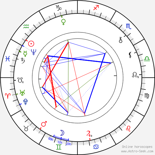 Karel Klostermann astro natal birth chart, Karel Klostermann horoscope, astrology