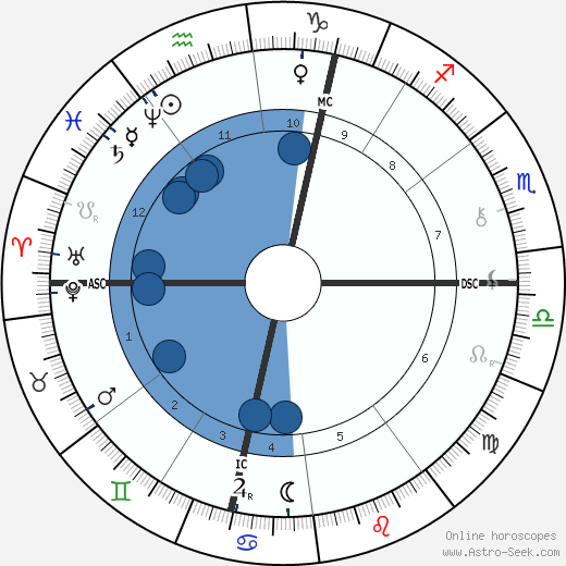 Octave Mirbeau wikipedia, horoscope, astrology, instagram