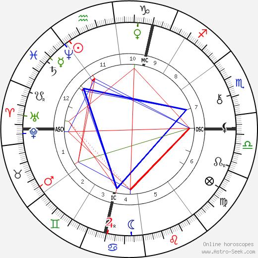 Octave Mirbeau Birth Chart Horoscope, Date of Birth, Astro