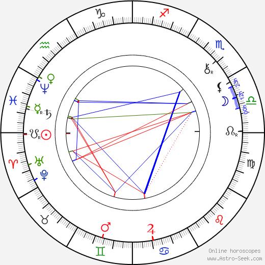 Gustaf von Numers astro natal birth chart, Gustaf von Numers horoscope, astrology