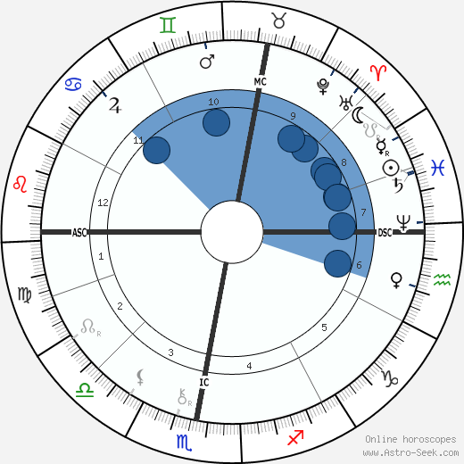 Walthere Spring wikipedia, horoscope, astrology, instagram