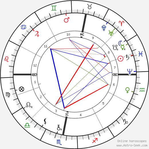 Walthere Spring tema natale, oroscopo, Walthere Spring oroscopi gratuiti, astrologia