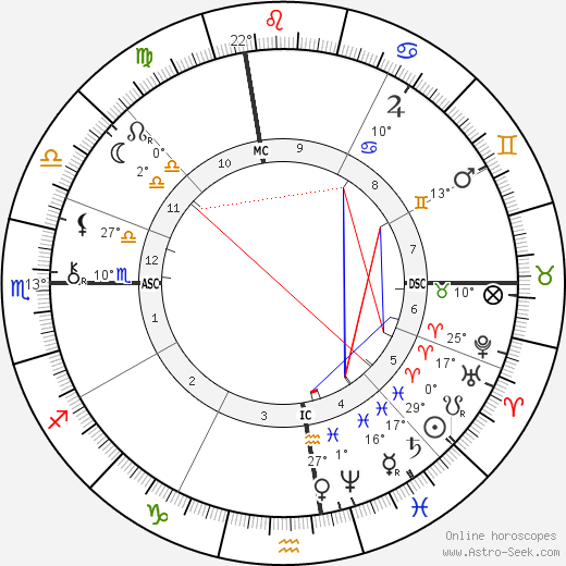 Wyatt Earp birth chart, biography, wikipedia 2019, 2020