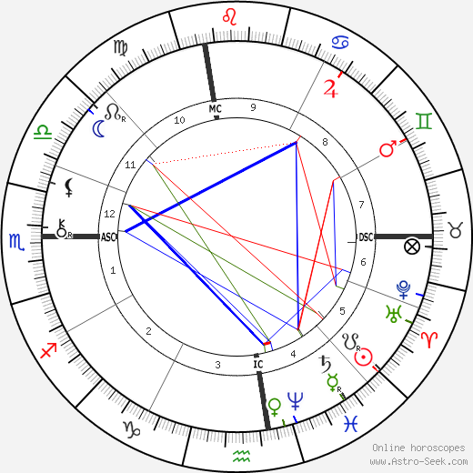 Wyatt Earp astro natal birth chart, Wyatt Earp horoscope, astrology