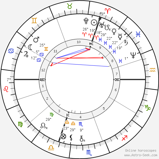 Alexandre Bisson birth chart, biography, wikipedia 2019, 2020