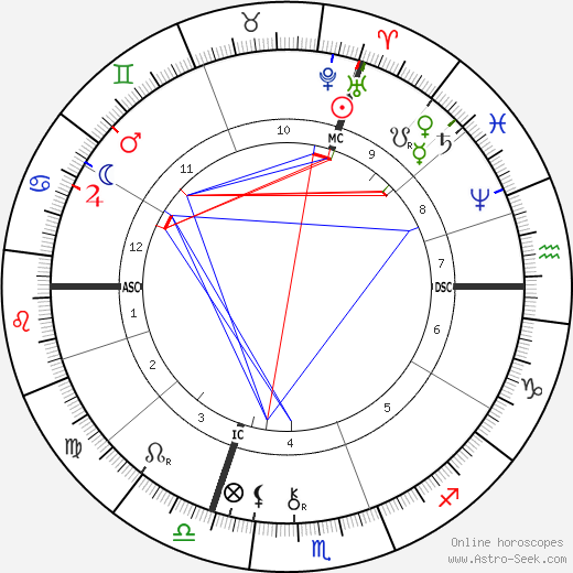 Alexandre Bisson birth chart, Alexandre Bisson astro natal horoscope, astrology