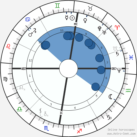 Otto Lilienthal wikipedia, horoscope, astrology, instagram