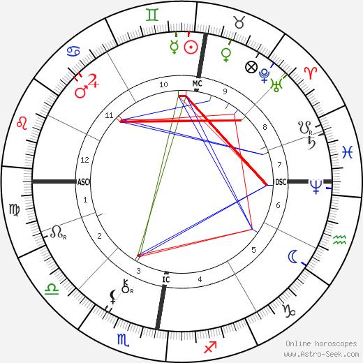 Otto Lilienthal tema natale, oroscopo, Otto Lilienthal oroscopi gratuiti, astrologia