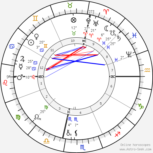 Brooks Adams birth chart, biography, wikipedia 2017, 2018