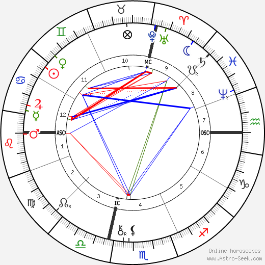 Brooks Adams astro natal birth chart, Brooks Adams horoscope, astrology