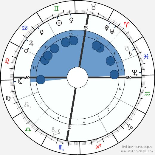 Paul Gauguin wikipedia, horoscope, astrology, instagram
