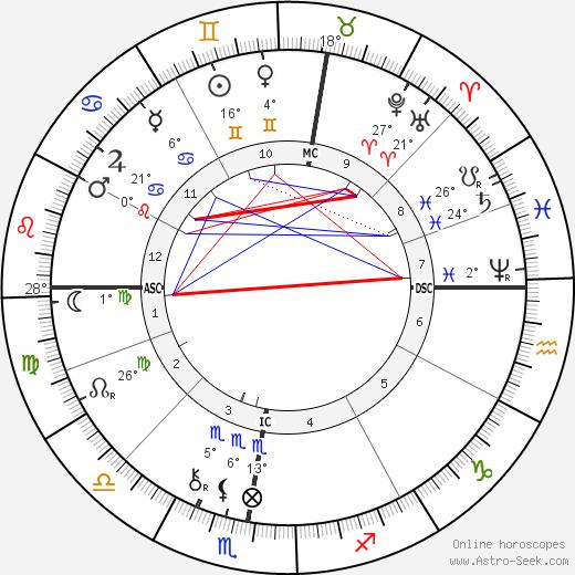 Paul Gauguin birth chart, biography, wikipedia 2018, 2019