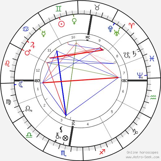 Paul Gauguin astro natal birth chart, Paul Gauguin horoscope, astrology